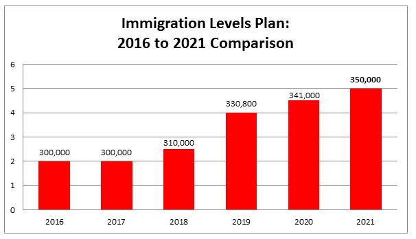 Canada Immigration Level Plan
