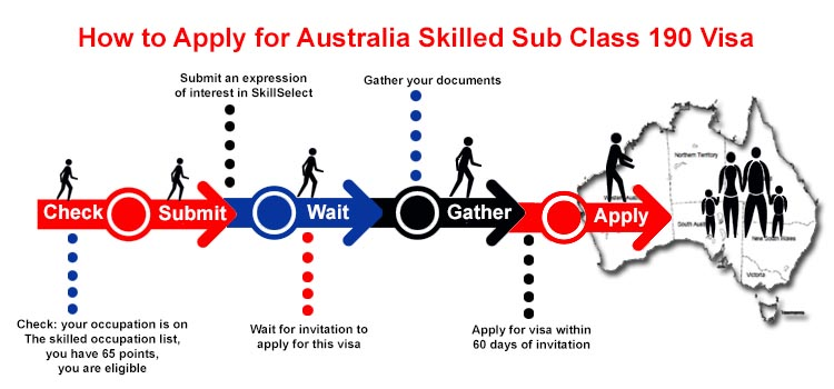 How to apply Australia skilled subclass 190 visa