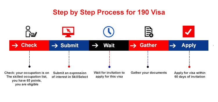 Australia Skilled State Nominated Subclass 190 Visa