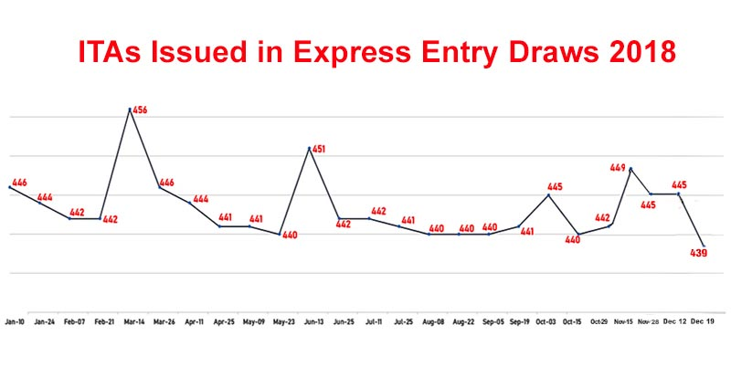 ITAs Issued in Express Entry Draws 2018