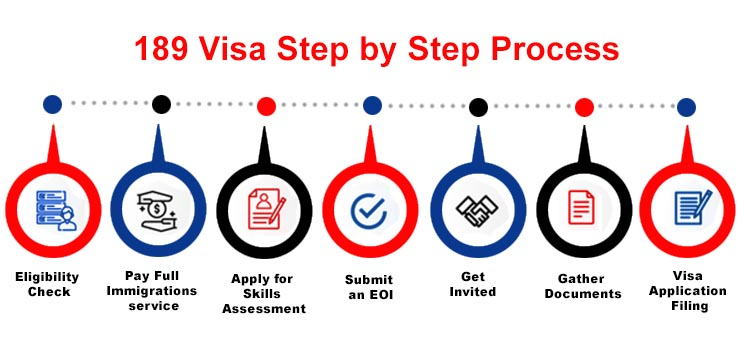 189 Visa PR Processing Step by Step